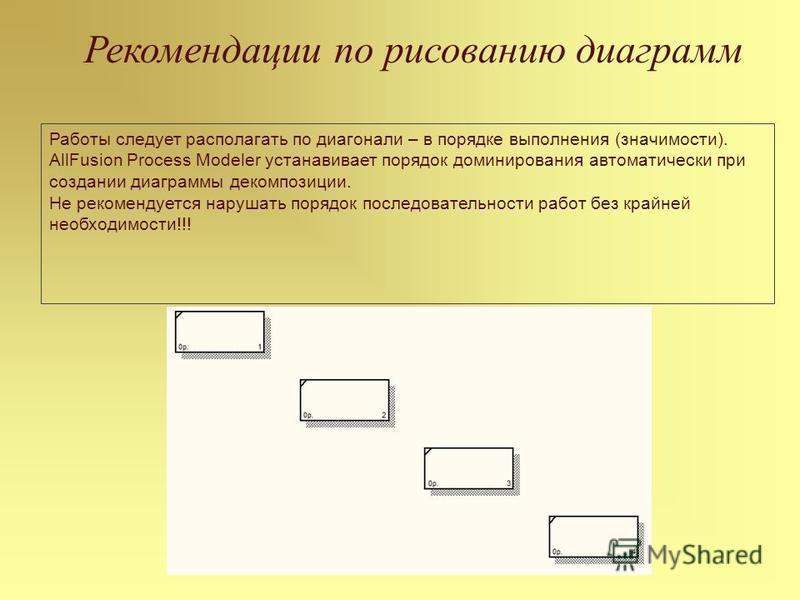 Рекомендации по рисованию диаграмм Работы следует располагать по диагонали – в порядке выполнения (значимости). AllFusion Process Modeler устанавливает порядок доминирования автоматически при создании диаграммы декомпозиции. Не рекомендуется нарушать