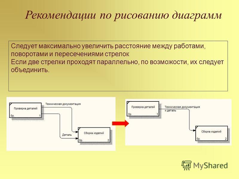 Рекомендации по рисованию диаграмм Следует максимально увеличить расстояние между работами, поворотами и пересечениями стрелок Если две стрелки проходят параллельно, по возможности, их следует объединить.