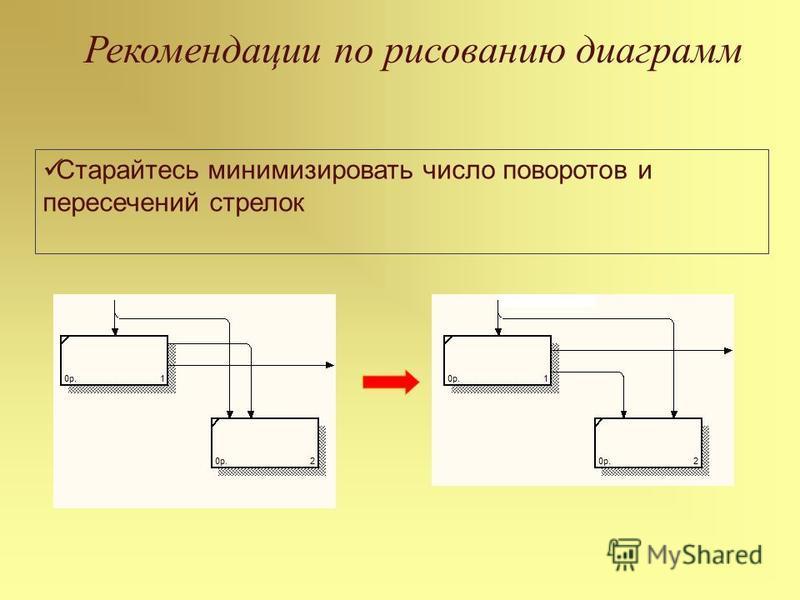 Рекомендации по рисованию диаграмм Старайтесь минимизировать число поворотов и пересечений стрелок