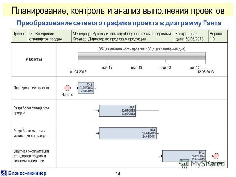 Бизнес-инженер 14 Планирование, контроль и анализ выполнения проектов Преобразование сетевого графика проекта в диаграмму Ганта