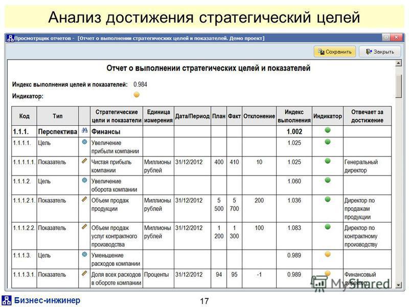 Бизнес-инженер 17 Анализ достижения стратегический целей