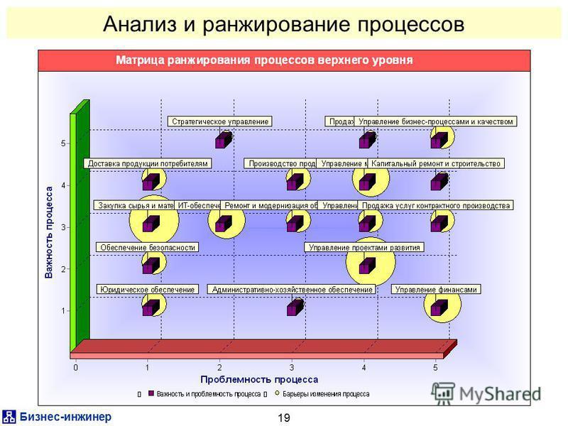 Бизнес-инженер 19 Анализ и ранжирование процессов
