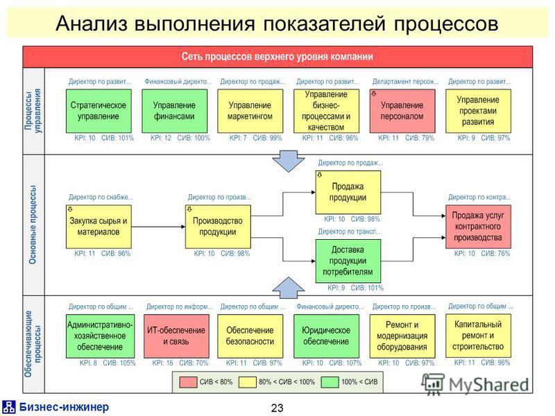 Бизнес-инженер 23 Анализ выполнения показателей процессов