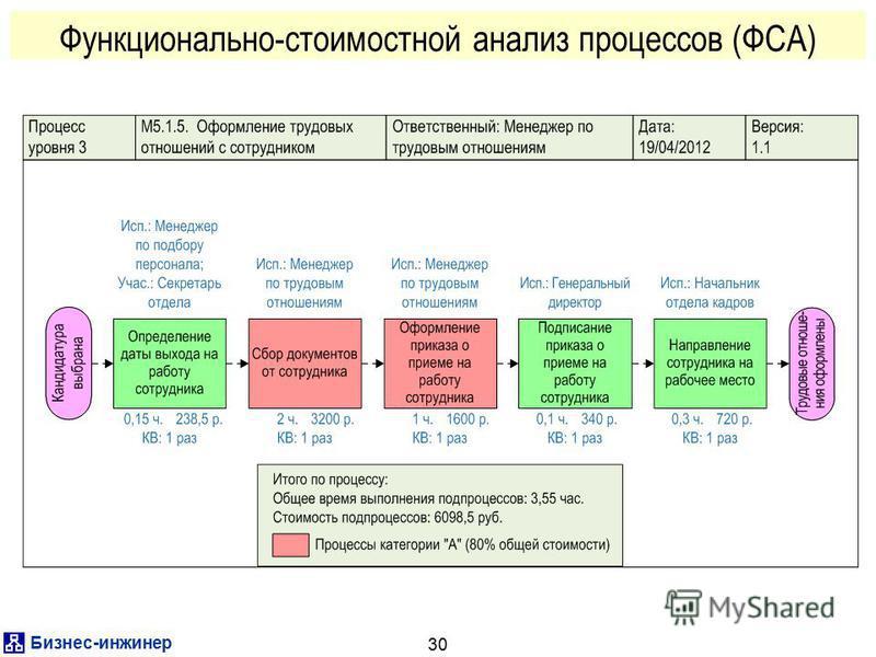 Бизнес-инженер 30 Функционально-стоимостной анализ процессов (ФСА)