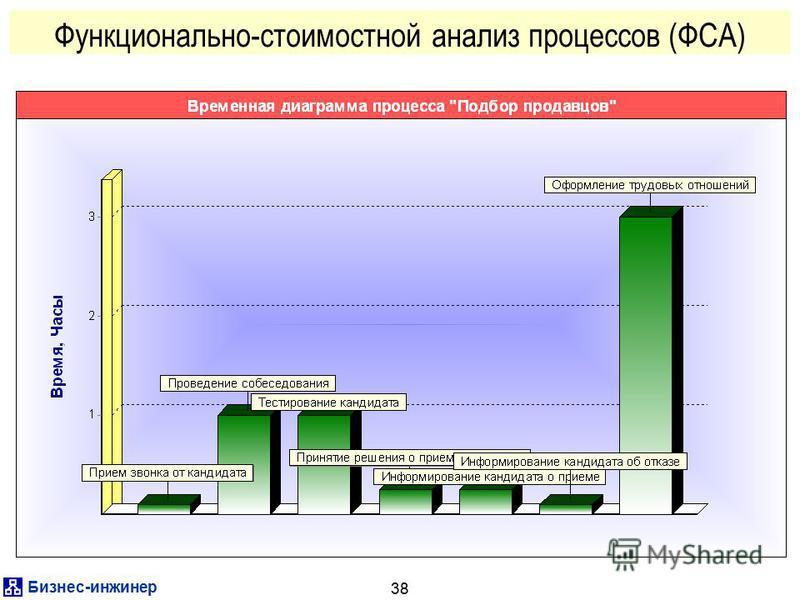 Бизнес-инженер 38 Функционально-стоимостной анализ процессов (ФСА)