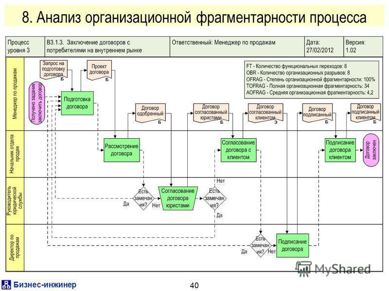 Бизнес-инженер 40 8. Анализ организационной фрагментарности процесса