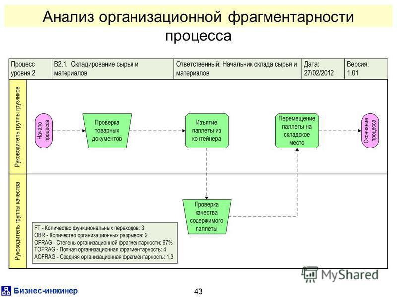 Бизнес-инженер 43 Анализ организационной фрагментарности процесса