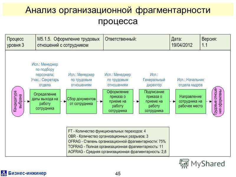 Бизнес-инженер 45 Анализ организационной фрагментарности процесса
