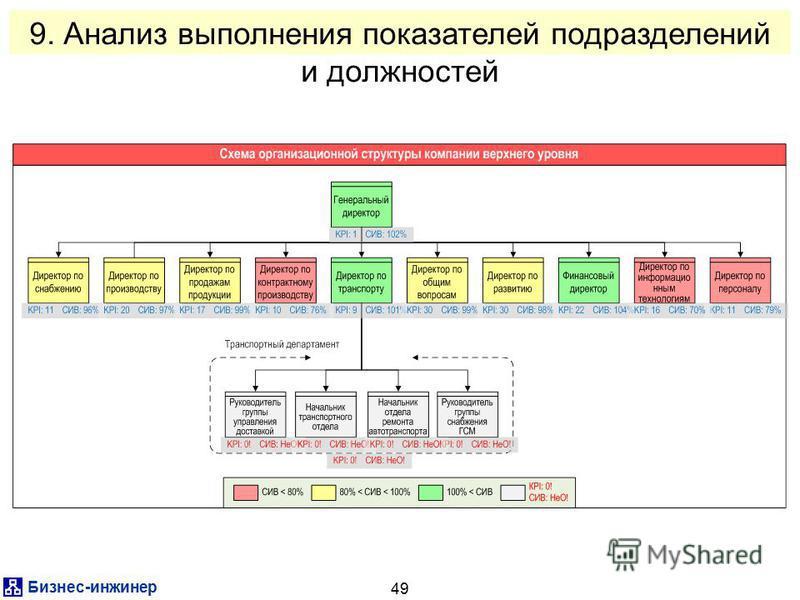 Бизнес-инженер 49 9. Анализ выполнения показателей подразделений и должностей