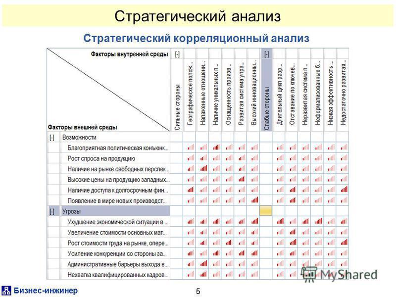 Бизнес-инженер 5 Стратегический корреляционный анализ Стратегический анализ