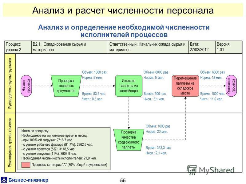 Бизнес-инженер 55 Анализ и расчет численности персонала Анализ и определение необходимой численности исполнителей процессов