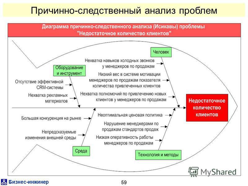 Бизнес-инженер 59 Причинно-следственный анализ проблем