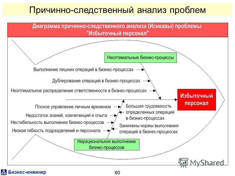 Бизнес-инженер 60 Причинно-следственный анализ проблем