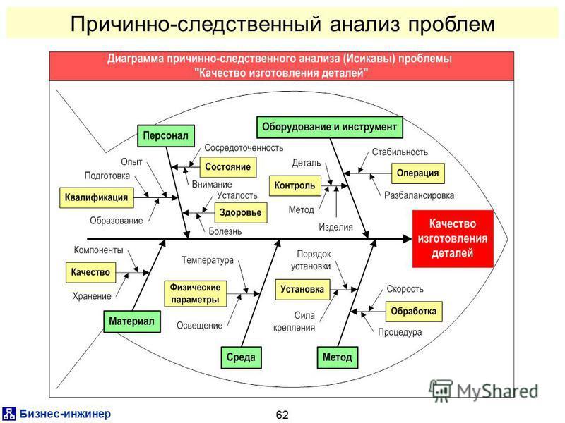 Бизнес-инженер 62 Причинно-следственный анализ проблем