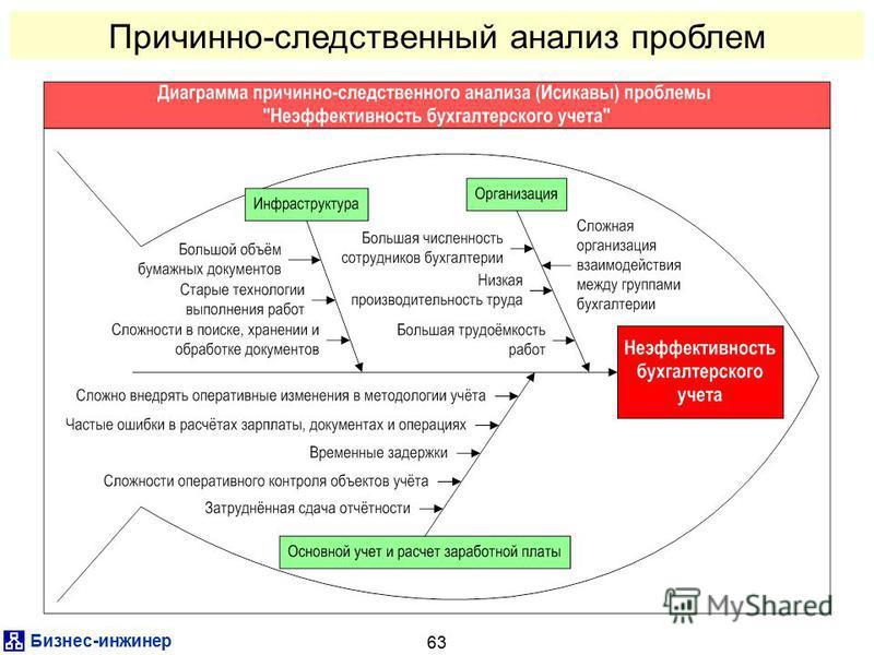 Бизнес-инженер 63 Причинно-следственный анализ проблем