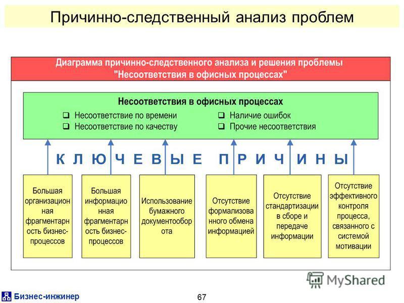 Бизнес-инженер 67 Причинно-следственный анализ проблем