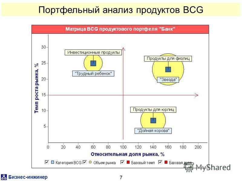 Бизнес-инженер 7 Портфельный анализ продуктов BCG