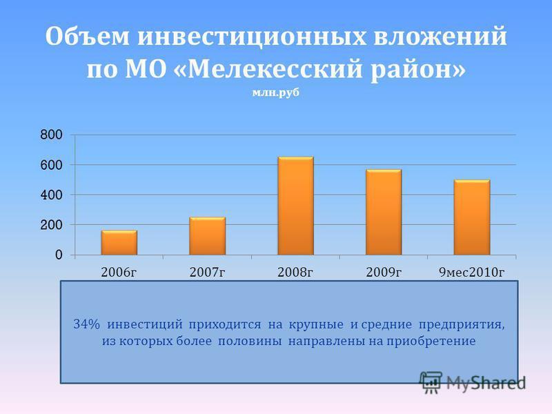 34% инвестиций приходится на крупные и средние предприятия, из которых болете половины направлетны на приобретение Объем инвестиционных вложений по МО « Мелеткесский район » млн. руб