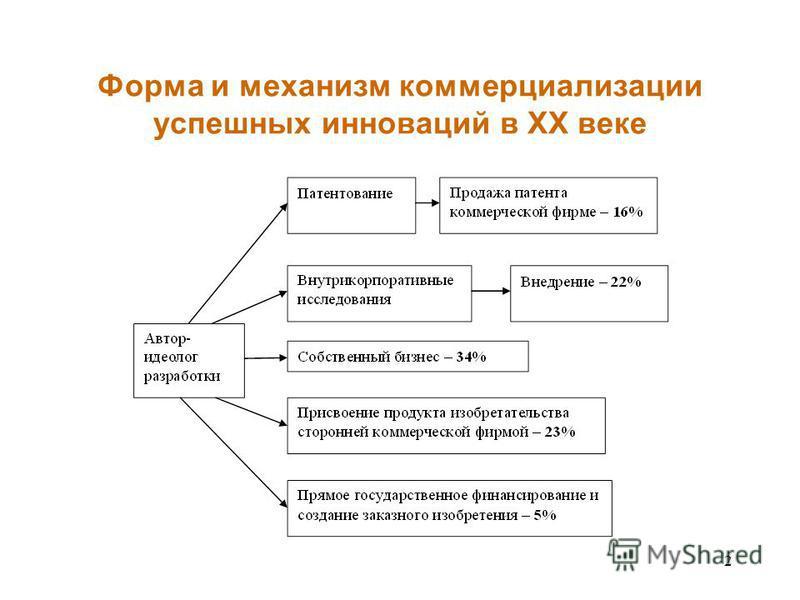2 Форма и механизм коммерциализации успешных инноваций в ХХ веке