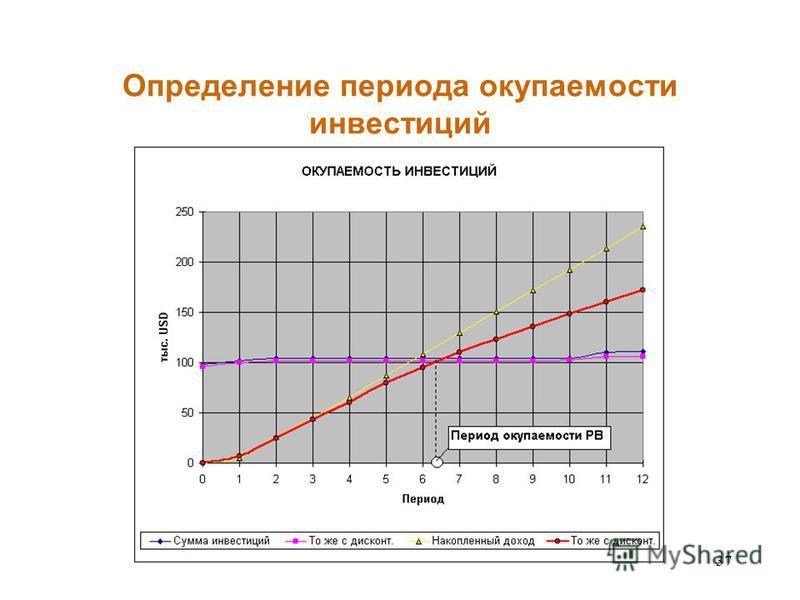 37 Определение периода окупаемости инвестиций