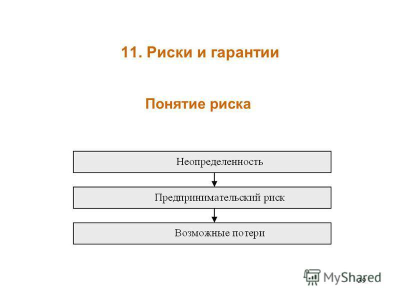 39 11. Риски и гарантии Понятие риска