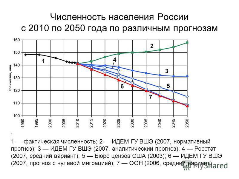 Численность населения России с 2010 по 2050 года по различным прогнозам : 1 фактическая численность; 2 ИДЕМ ГУ ВШЭ (2007, нормативный прогноз); 3 ИДЕМ ГУ ВШЭ (2007, аналитический прогноз); 4 Росстат (2007, средний вариант); 5 Бюро цензов США (2003);