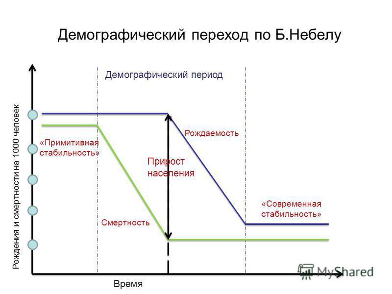 Демографический переход по Б.Небелу «Примитивная стабильность» Смертность Прирост населения Рождаемость «Современная стабильность» Демографический период Рождения и смертности на 1000 человек Время