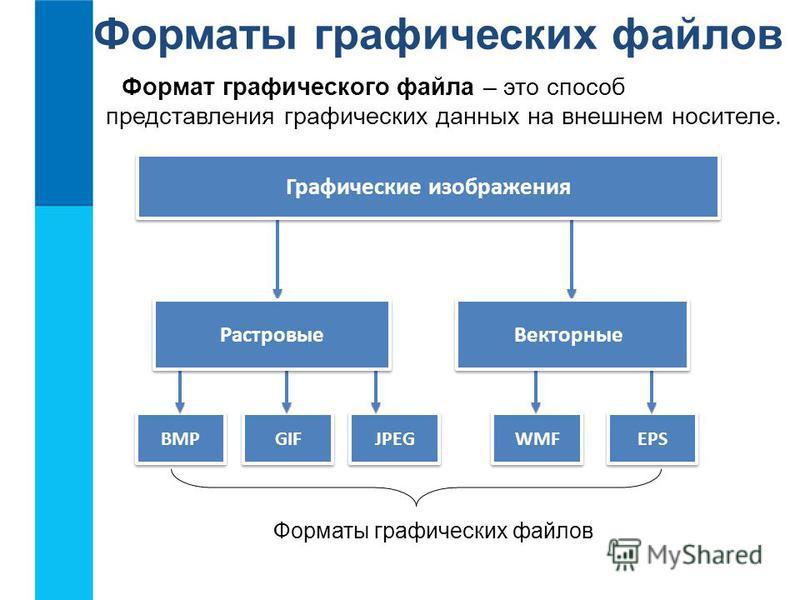 Форматы графических файлов Формат графического файла – это способ представления графических данных на внешнем носителе. BMP GIF JPEG WMF EPS Графические изображения Векторные Растровые Форматы графических файлов