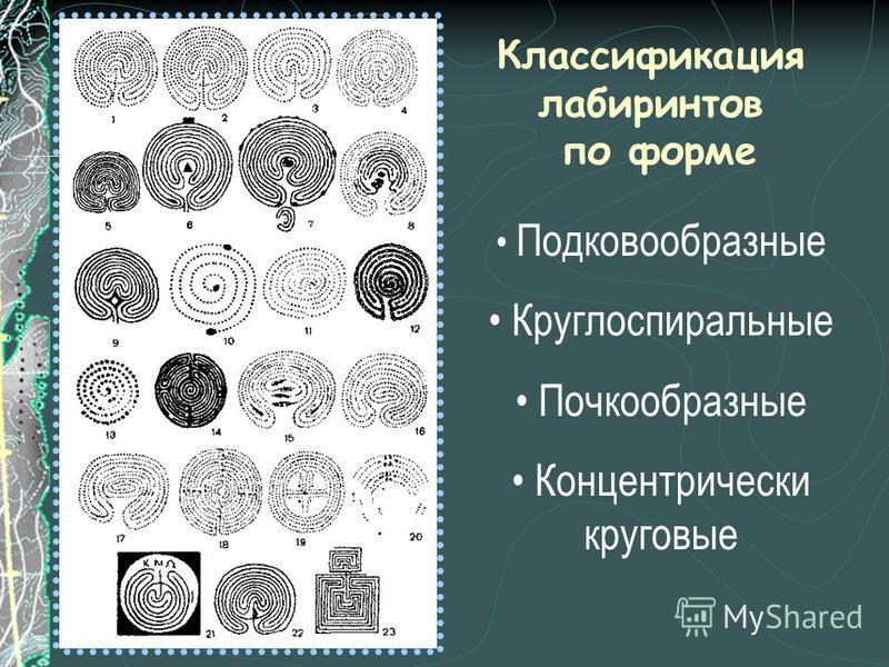 Классификация лабиринтов по форме Подковообразные Круглоспиральные Почкообразные Концентрически круговые