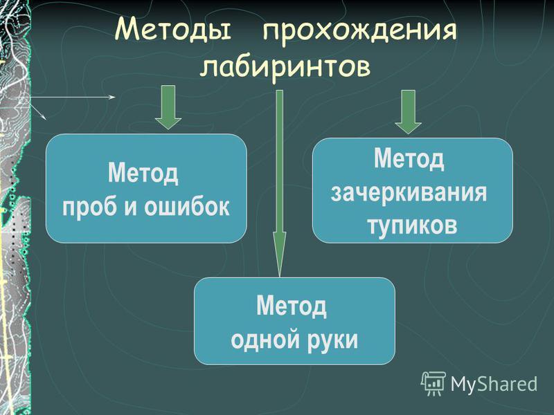 Методы прохождения лабиринтов Метод проб и ошибок Метод одной руки Метод зачеркивания тупиков