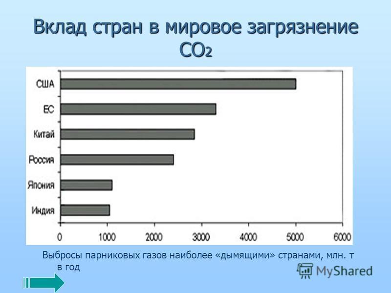 Выбросы парниковых газов наиболее «дымящими» странами, млн. т в год