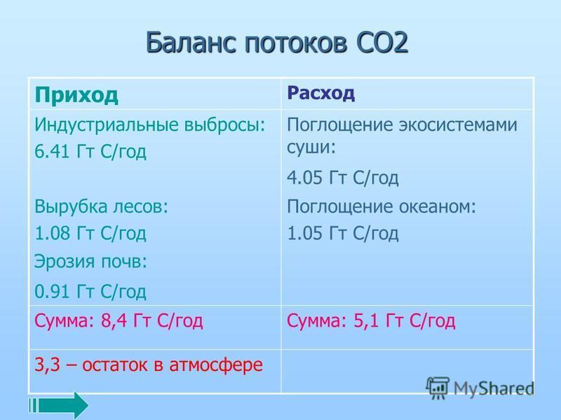Баланс потоков СО2 Приход Расход Индустриальные выбросы: 6.41 Гт С/год Поглощение экосистемами суши: 4.05 Гт С/год Вырубка лесов: 1.08 Гт С/год Поглощение океаном: 1.05 Гт С/год Эрозия почв: 0.91 Гт С/год Сумма: 8,4 Гт С/год Сумма: 5,1 Гт С/год 3,3 –