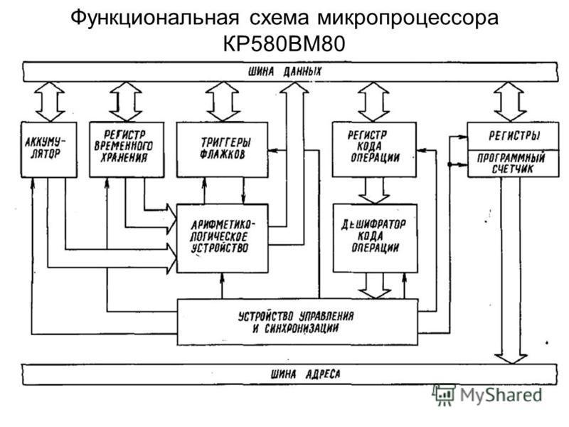 Функциональная схема микропроцессора КР580ВМ80