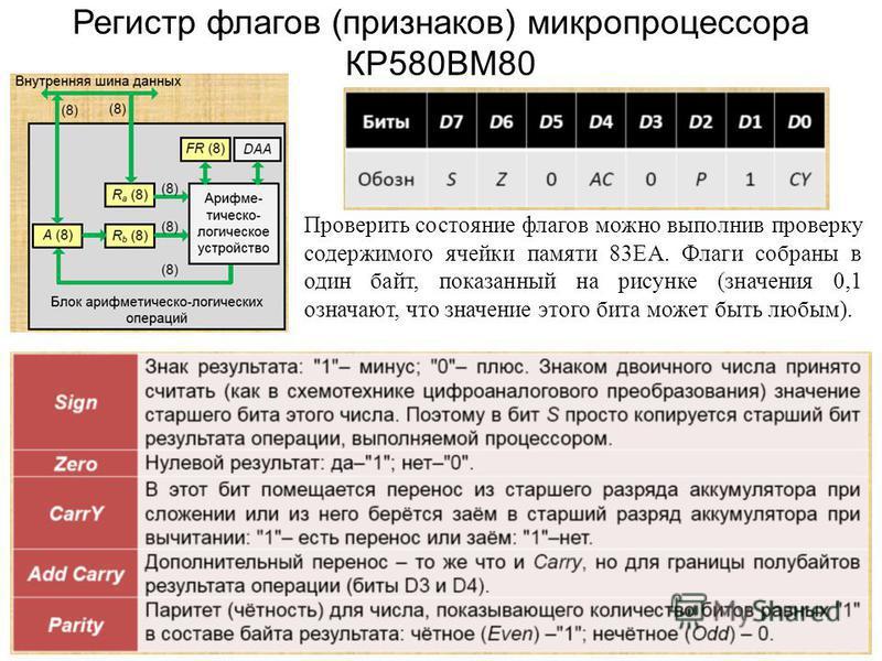 Регистр флагов (признаков) микропроцессора КР580ВМ80 Проверить состояние флагов можно выполнив проверку содержимого ячейки памяти 83ЕА. Флаги собраны в один байт, показанный на рисунке (значения 0,1 означают, что значение этого бита может быть любым)