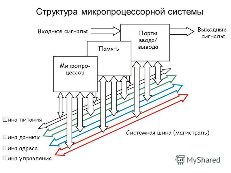Структура микропроцессорной системы Входные сигналы Выходные сигналы Порты ввода/ вывода Память Микропро- цессор Системная шина (магистраль) Шина питания Шина данных Шина адреса Шина управления