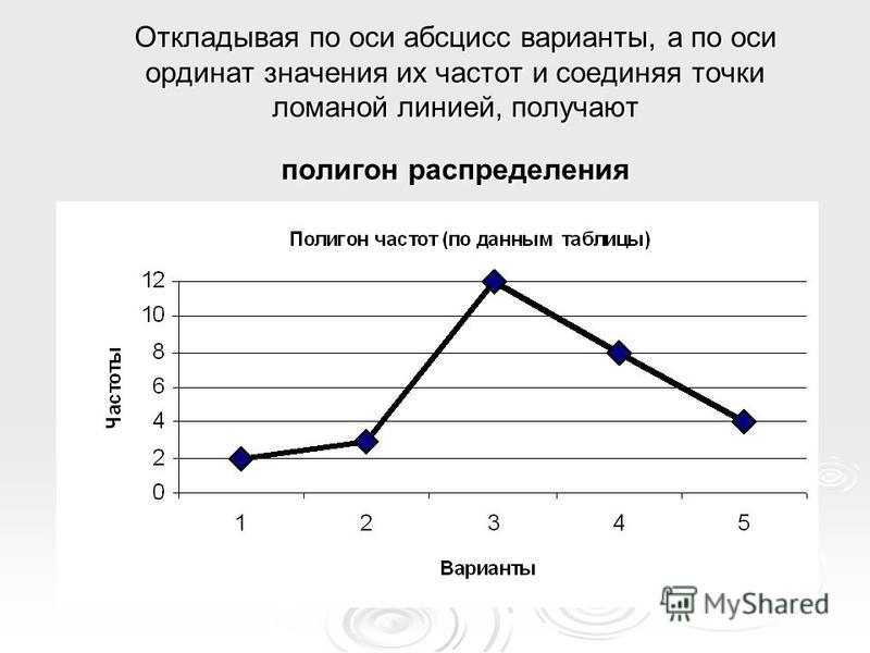 Откладывая по оси абсцисс варианты, а по оси ординат значения их частот и соединяя точки ломаной линией, получают полигон распределения