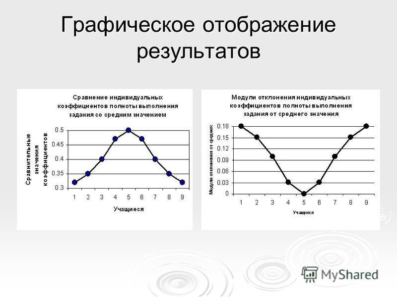 Графическое отображение результатов