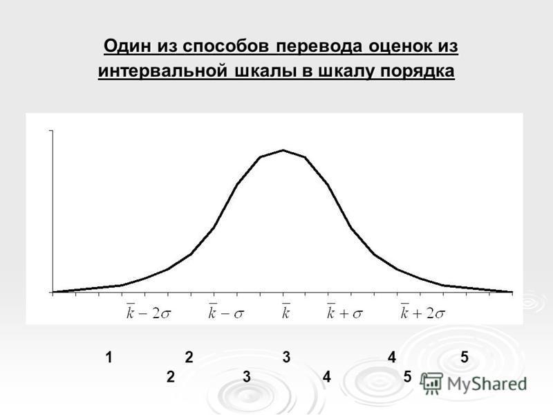 Один из способов перевода оценок из интервальной шкалы в шкалу порядка Один из способов перевода оценок из интервальной шкалы в шкалу порядка 1 2 3 4 5 2 3 4 5