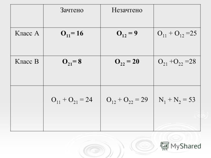 Зачтено Незачтено Класс АО 11 = 16О 12 = 9О 11 + О 12 =25 Класс ВО 21 = 8О 22 = 20O 21 +O 22 =28 О 11 + О 21 = 24О 12 + О 22 = 29N 1 + N 2 = 53