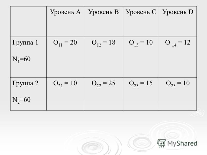 Уровень АУровень ВУровень СУровень D Группа 1 N 1 =60 O 11 = 20O 12 = 18O 13 = 10O 14 = 12 Группа 2 N 2 =60 O 21 = 10O 22 = 25O 23 = 15O 23 = 10
