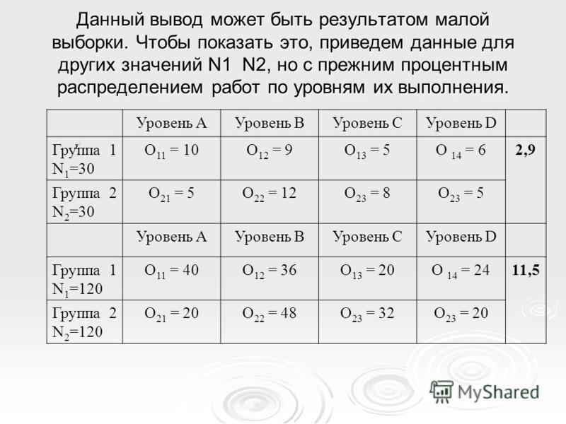 Данный вывод может быть результатом малой выборки. Чтобы показать это, приведем данные для других значений N1 N2, но с прежним процентным распределением работ по уровням их выполнения. Уровень АУровень ВУровень СУровень D Группа 1 N 1 =30 O 11 = 10O