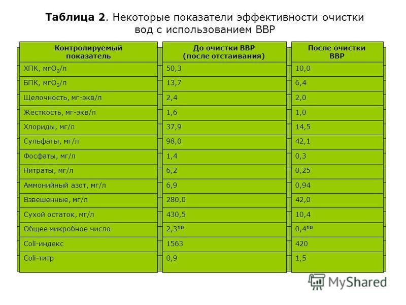 Таблица 2. Некоторые показатели эффективности очистки вод с использованием ВВР Контролируемый показатель До очистки ВВР (после отстаивания) После очистки ВВР ХПК, мгу 2 /л 50,310,0 БПК, мгу 2 /л 13,76,4 Щелочность, мг-экв/л 2,42,0 Жесткость, мг-экв/л