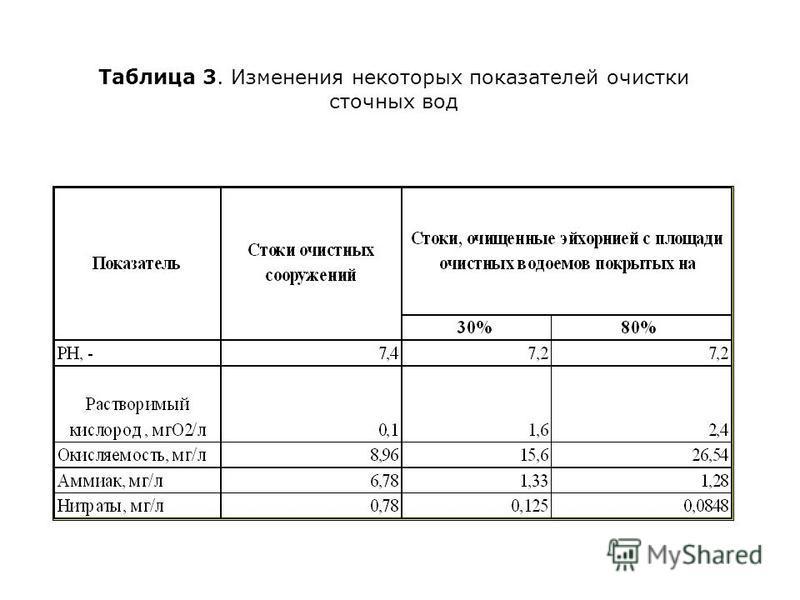 Таблица 3. Изменения некоторых показателей очистки сточных вод