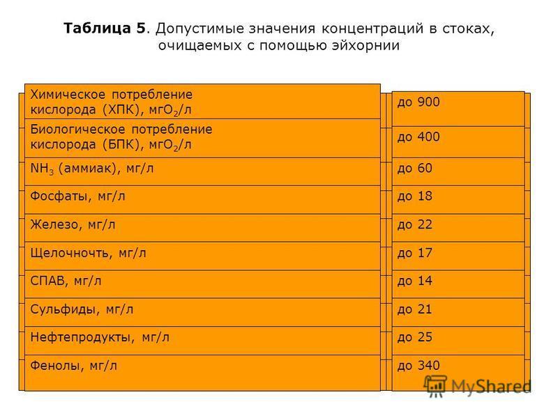 Таблица 5. Допустимые значения концентраций в стоках, очищаемых с помощью эйхорнии Химическое потребление кислорода (ХПК), мгу 2 /л до 900 Биологическое потребление кислорода (БПК), мгу 2 /л до 400 NH 3 (аммиак), мг/лдо 60 Фосфаты, мг/лдо 18 Железо,