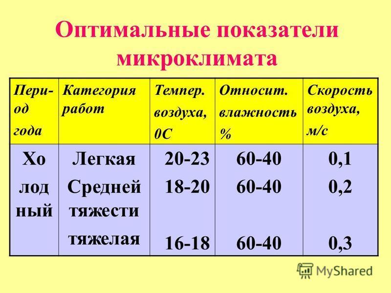 Оптимальные показатели микроклимата Пери- од года Категория работ Темпер. воздуха, 0С Относит. влажность % Скорость воздуха, м/с Хо лод ный Легкая Средней тяжести тяжелая 20-23 18-20 16-18 60-40 0,1 0,2 0,3