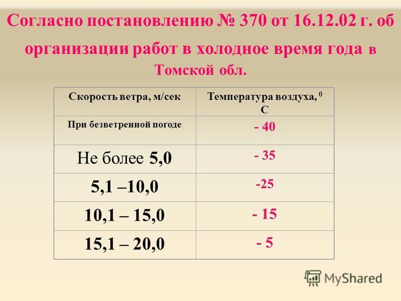 Согласно постановлению 370 от 16.12.02 г. об организации работ в холодное время года в Томской обл. Скорость ветра, м/сек Температура воздуха, 0 С При безветренной погоде - 40 Не более 5,0 - 35 5,1 –10,0 -25 10,1 – 15,0 - 15 15,1 – 20,0 - 5