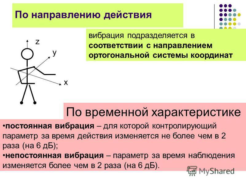 По направлению действия z у х вибрация подразделяется в соответствии с направлением ортогональной системы координат По временной характеристике постоянная вибрация – для которой контролирующий параметр за время действия изменяется не более чем в 2 ра