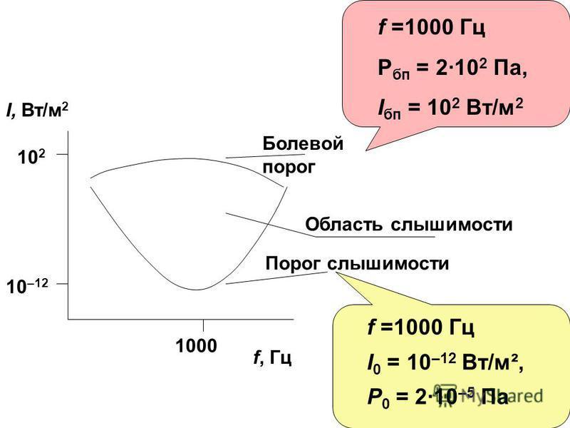 f, Гц 10 –12 10 2 1000 I, Вт/м 2 Болевой порог Порог слышимости Область слышимости f =1000 Гц Ι 0 = 10 –12 Вт/м², P 0 = 2·10 –5 Па f =1000 Гц Р бп = 2·10 2 Па, Ι бп = 10 2 Вт/м 2