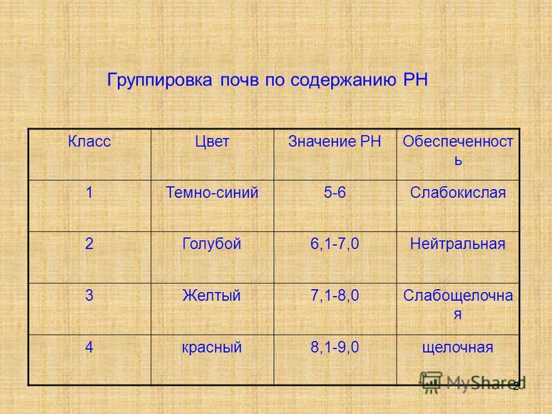 2 Группировка почв по содержанию PH Класс ЦветЗначение PHОбеспеченност ь 1Темно-синий 5-6Слабокислая 2Голубой 6,1-7,0Нейтральная 3Желтый 7,1-8,0Слабощелочна я 4 красный 8,1-9,0 щелочная