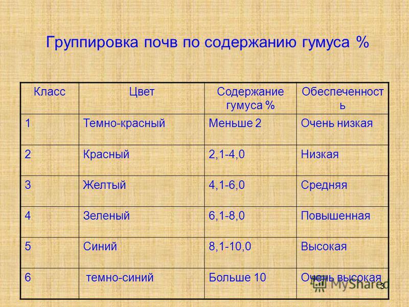 3 Группировка почв по содержанию гумуса % Класс ЦветСодержание гумуса % Обеспеченност ь 1Темно-красный Меньше 2Очень низкая 2Красный 2,1-4,0Низкая 3Желтый 4,1-6,0Средняя 4Зеленый 6,1-8,0Повышенная 5Синий 8,1-10,0Высокая 6 темно-синий Больше 10Очень в